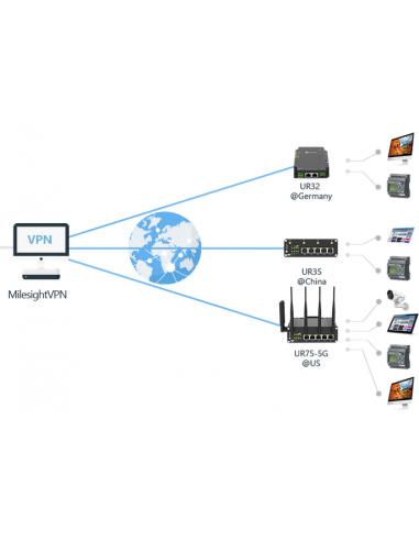 Milesight IoT VPN